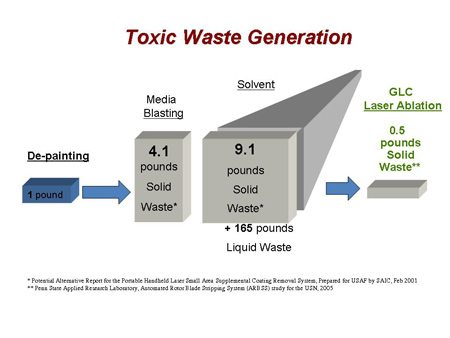 Amount of toxic waste generated by traditional coating removal